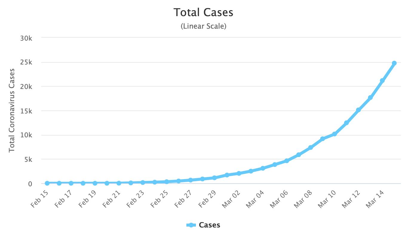 coronavirus-total-cases