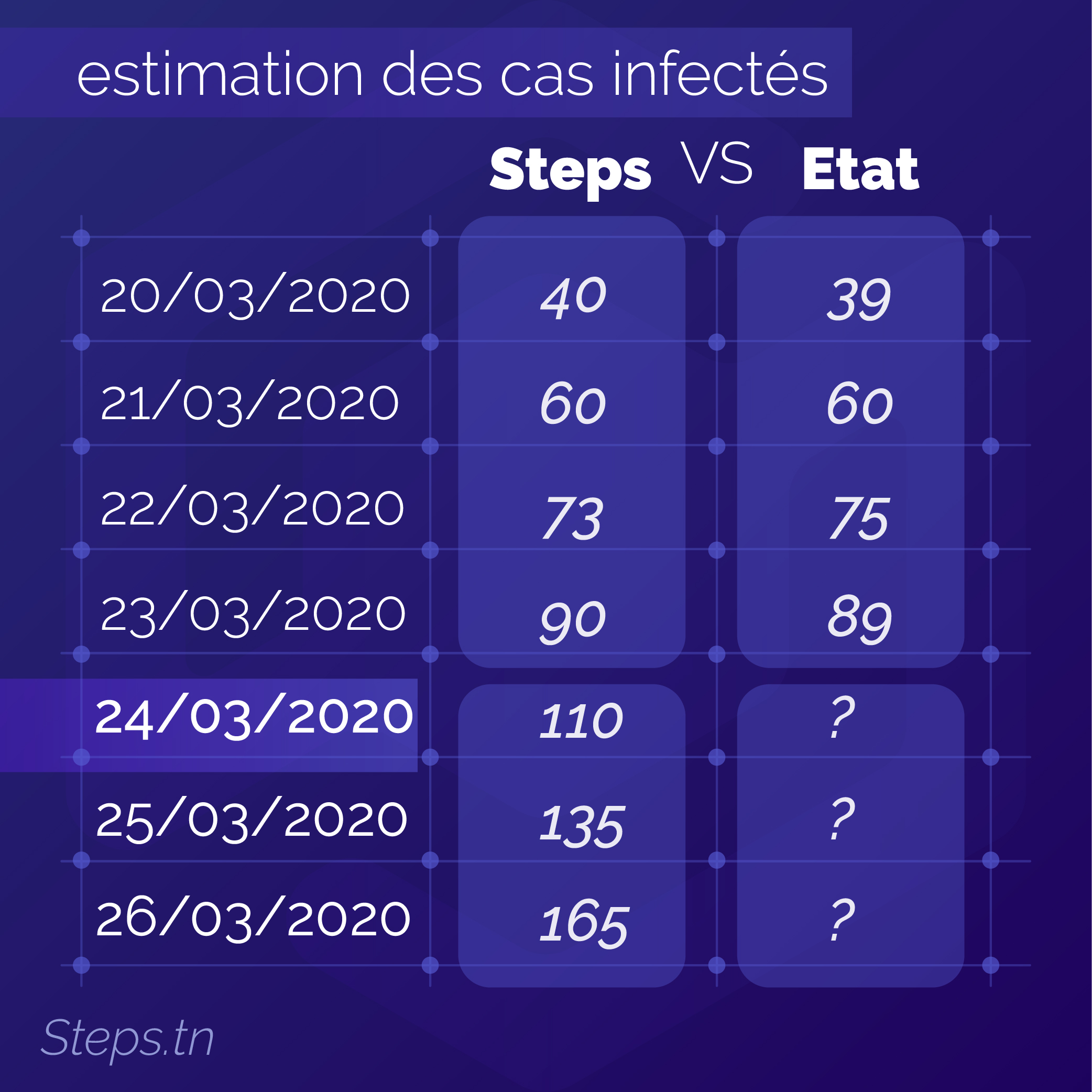 estimation_tab_steps_vs_etat_updated-01